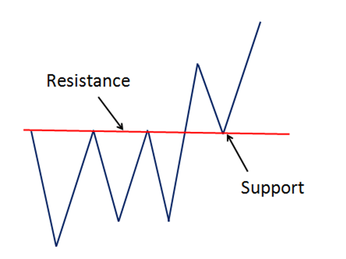 resistance support