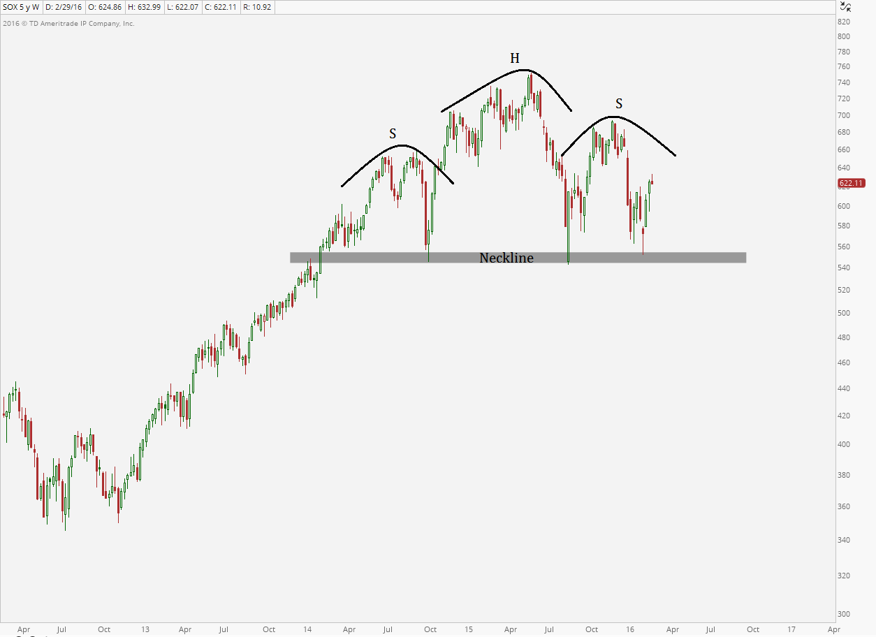 About That Head And Shoulders Top In Semiconductors - All Star Charts -
