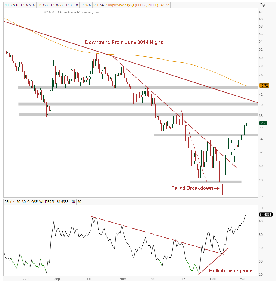 Crude Oil Daily Chart Image 2