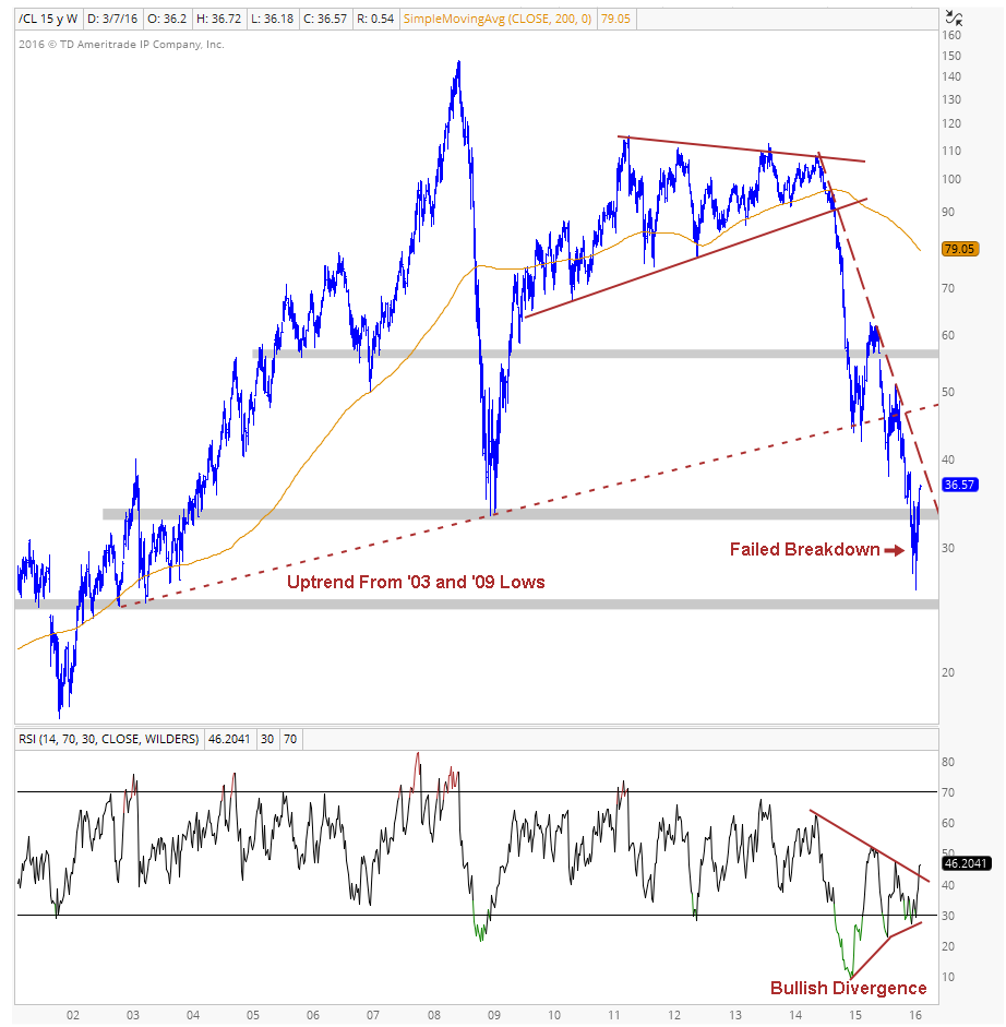 Crude Oil Weekly Chart Image 1