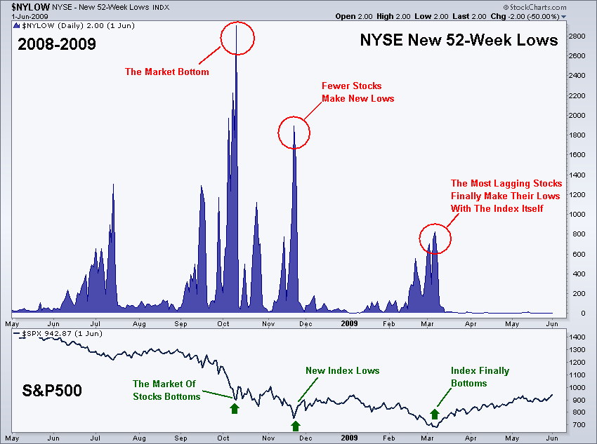 NYSE 52-wk lows 2009