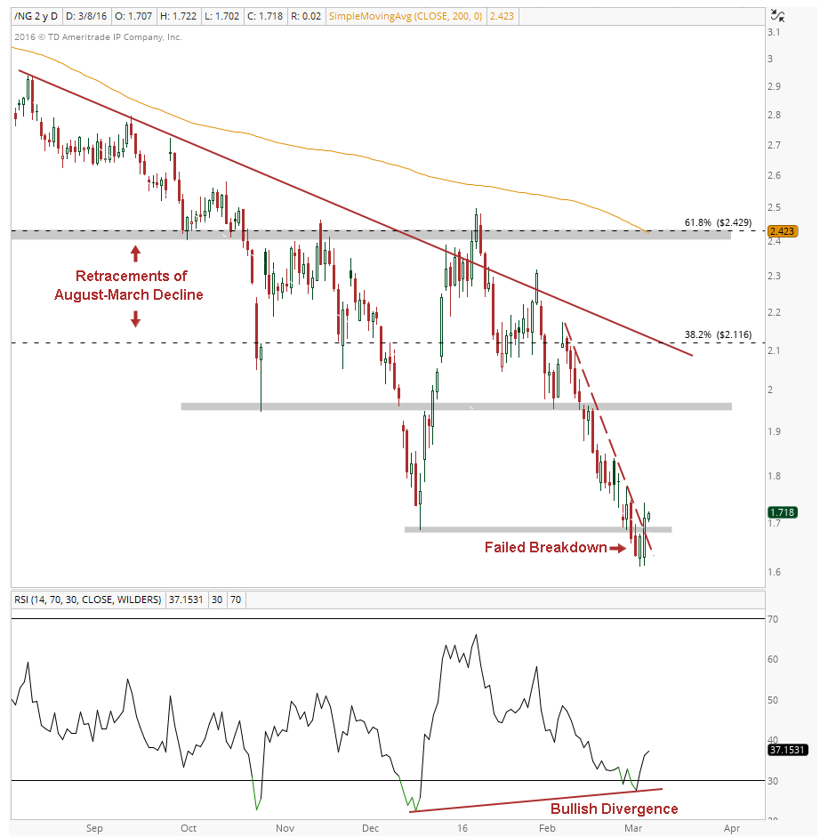 Natural Gas Daily Chart Image 2