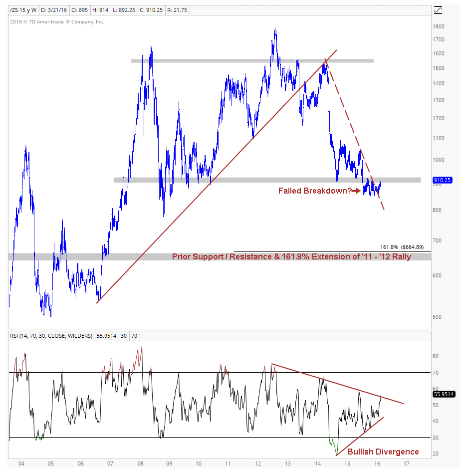 Soybeans Weekly Image 3