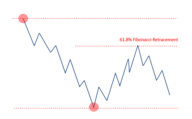 fibonacci downtrend example