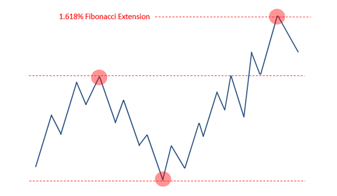 fibonacci extension example