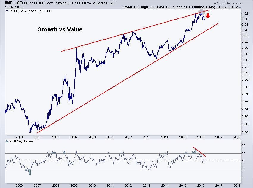 growth vs value blong1