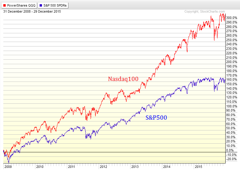 The U S  Stock Market Bottomed In 2008, Not March 2009 - All Star