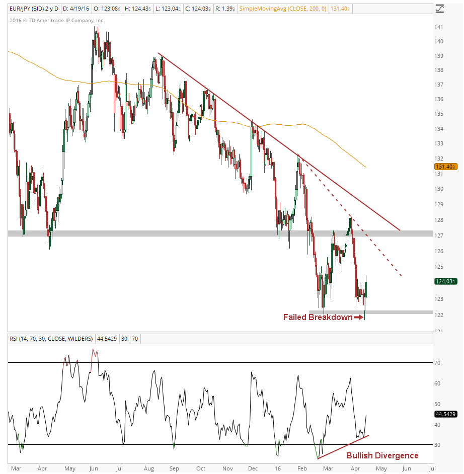 EURJPY Daily 04-19-2016