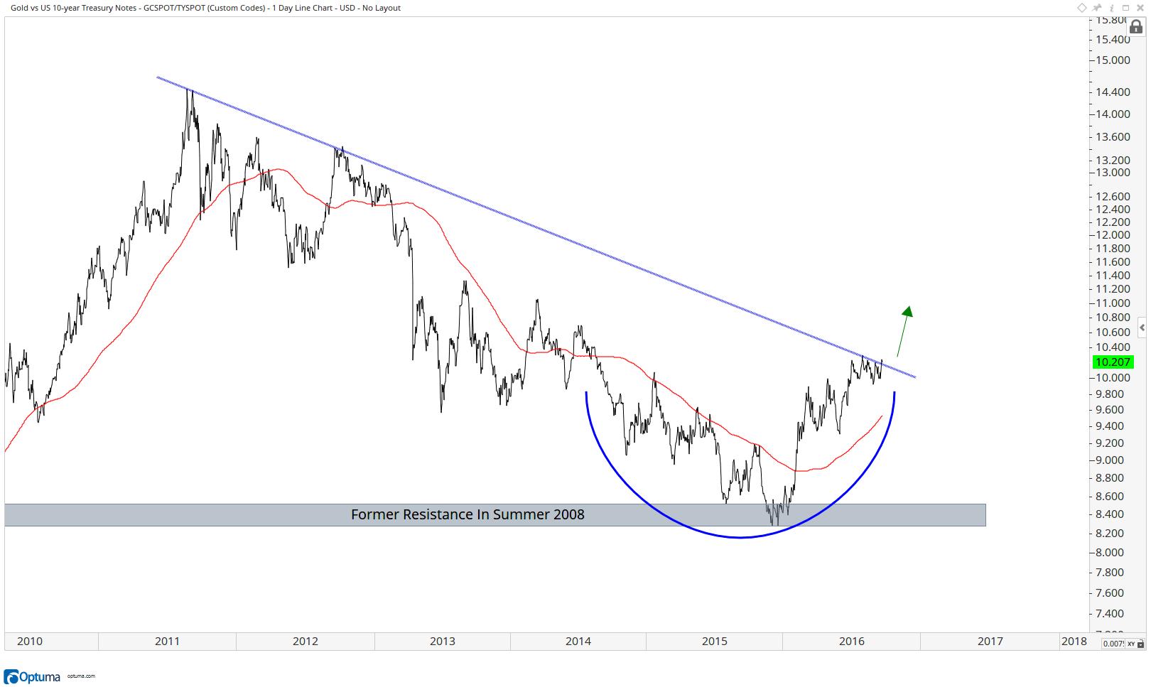 Gold vs U.S. Treasury Bonds -Futures- d