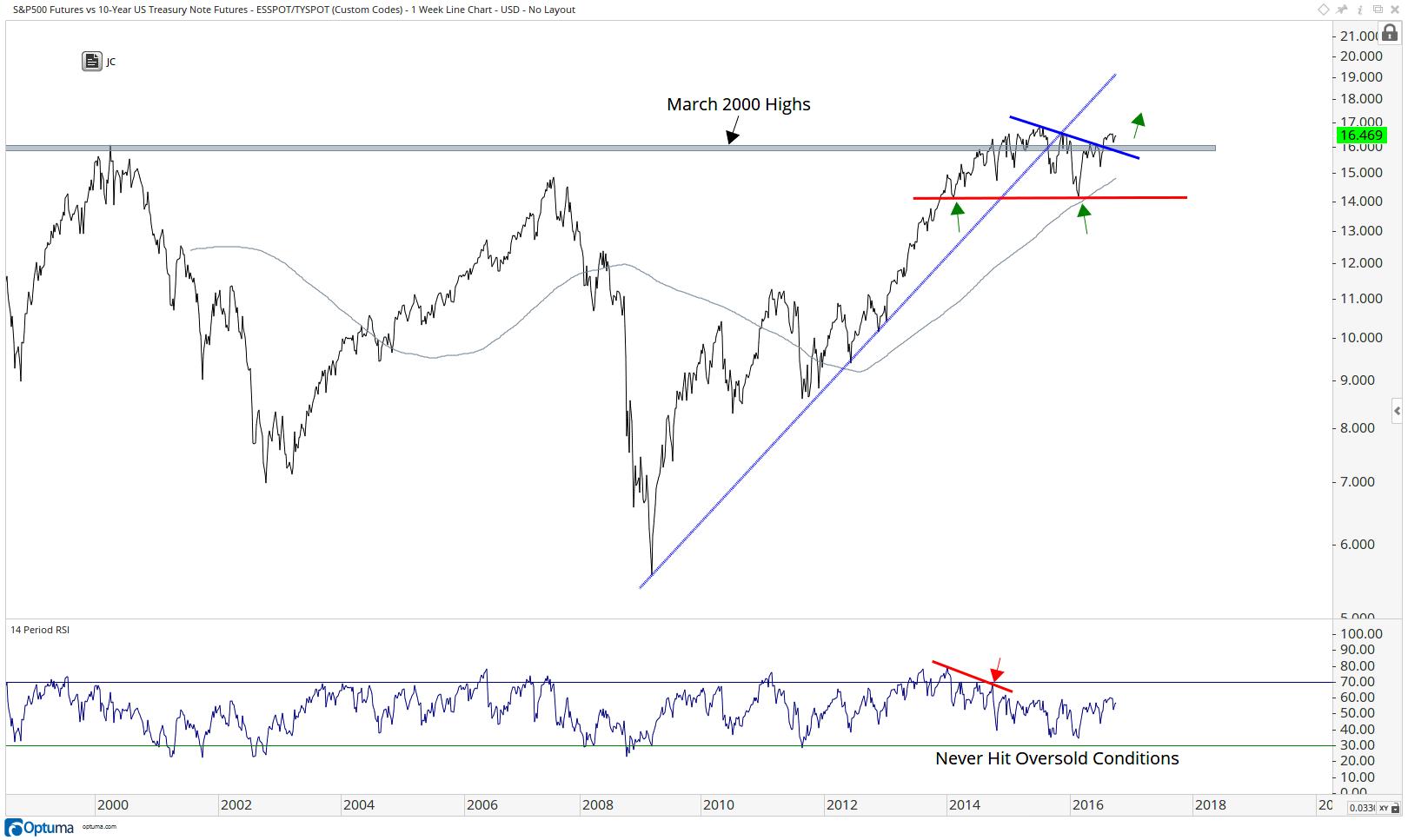 S-P500 vs US T-Bonds -Futures- w