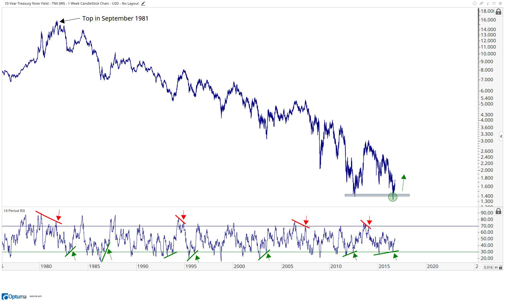 U.S. 10-Year Yield