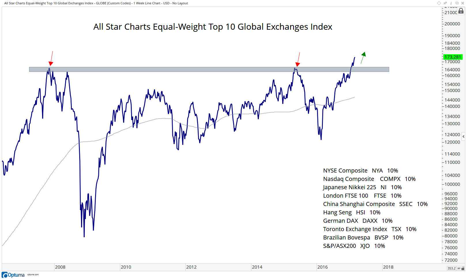 chart of the week the global stock market breaks out to all time
