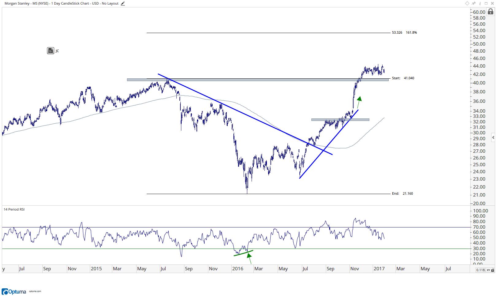 Morgan Stanley -MS-
