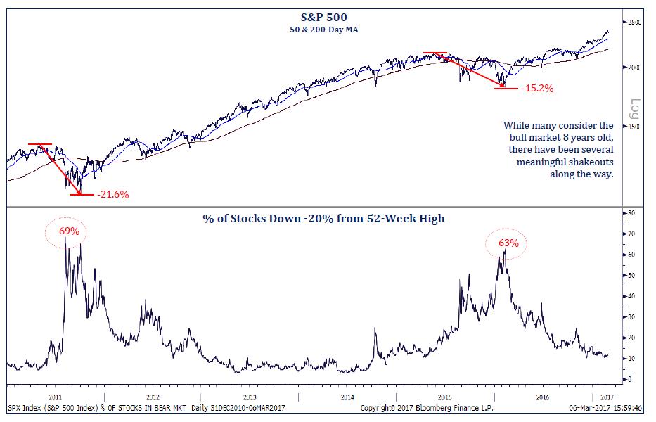 not an 8-yr bull market