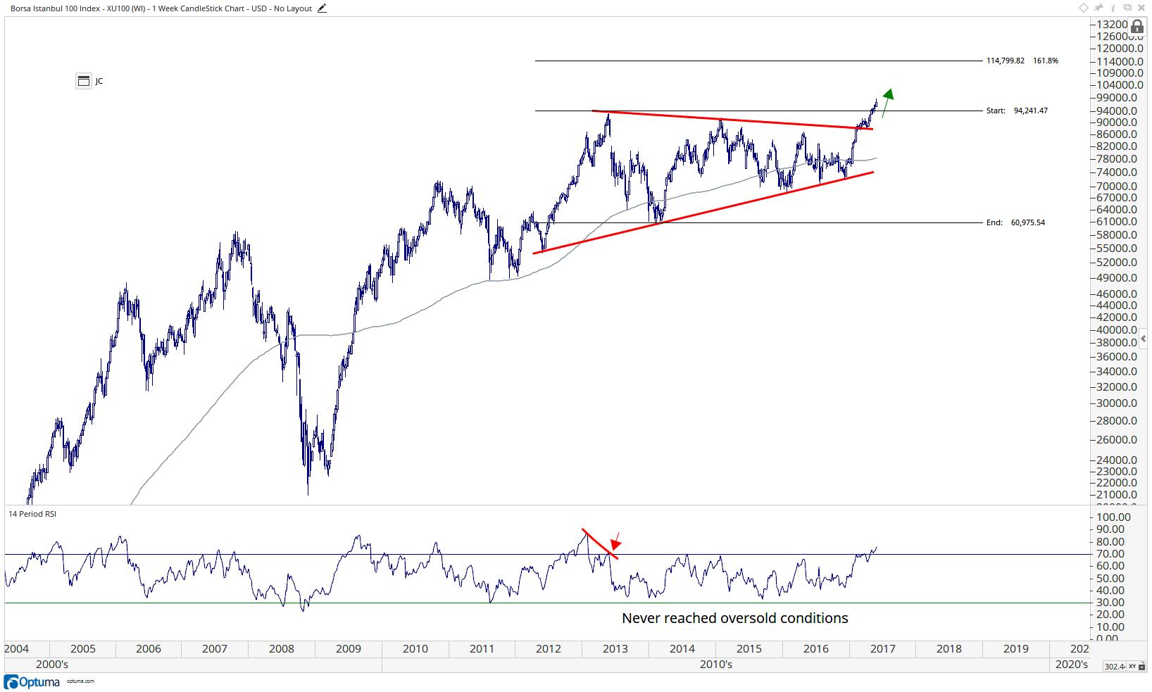 Borsa Istanbul 100