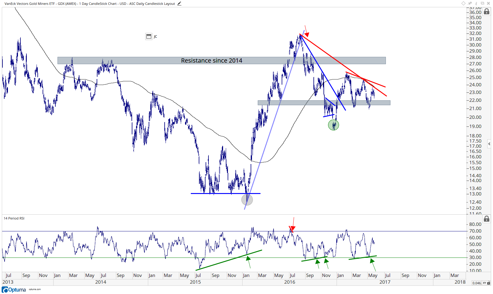 Gold Miners - GDX