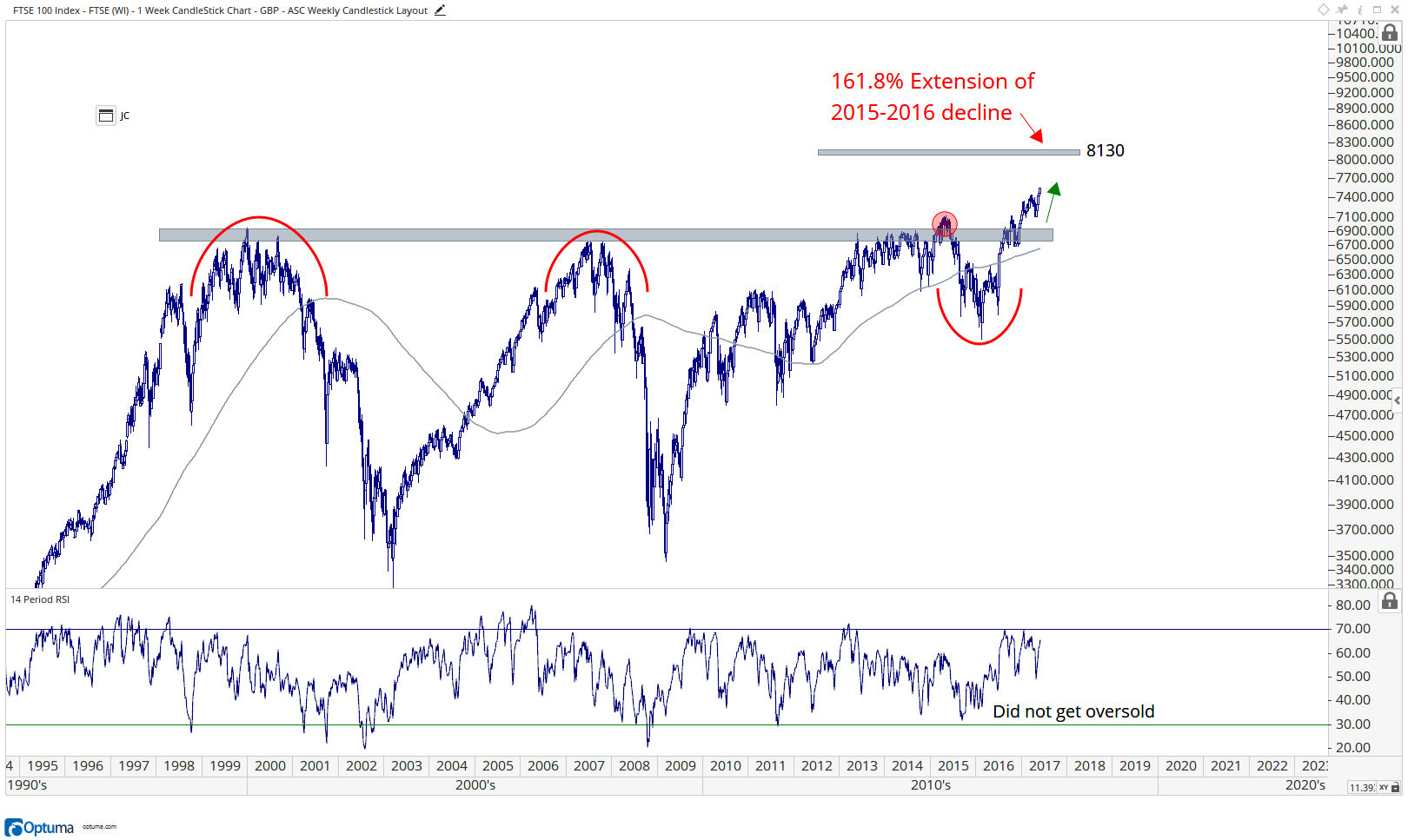 London FTSE 100 Index