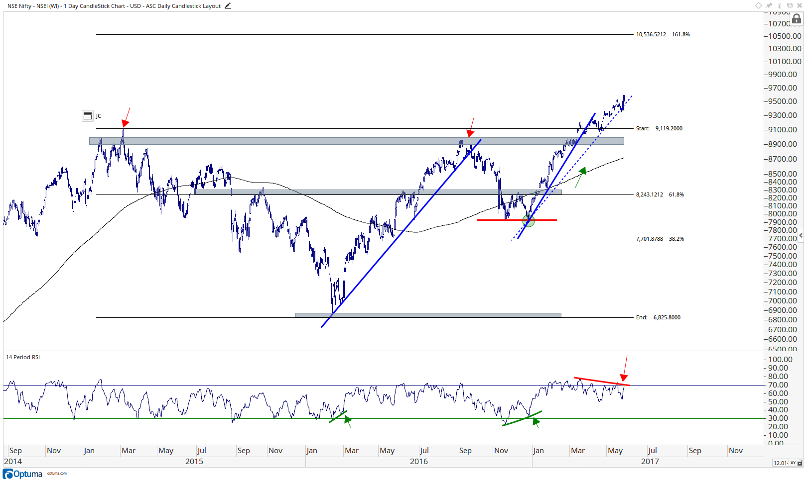 Nifty 50 Index