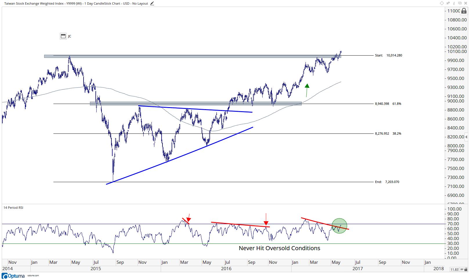 Taiwan Stock Exchange Index