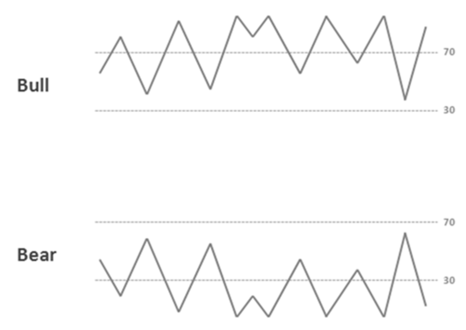 bullish vs bearish momentum chart