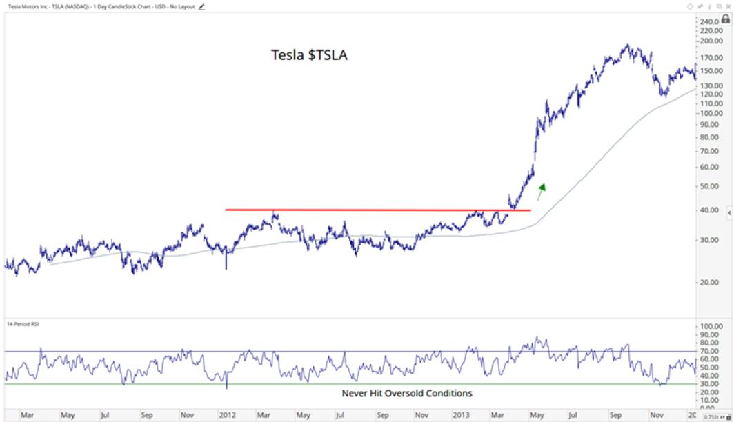 chart of tesla explosive growth