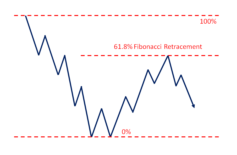 fib retracement