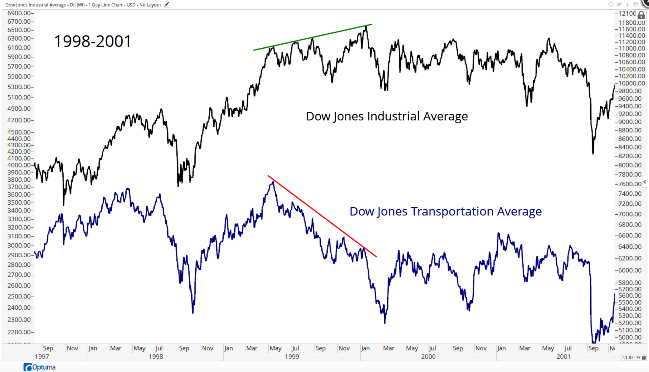 1-DJI – Dow-Jones-Industrial-Average-Daily