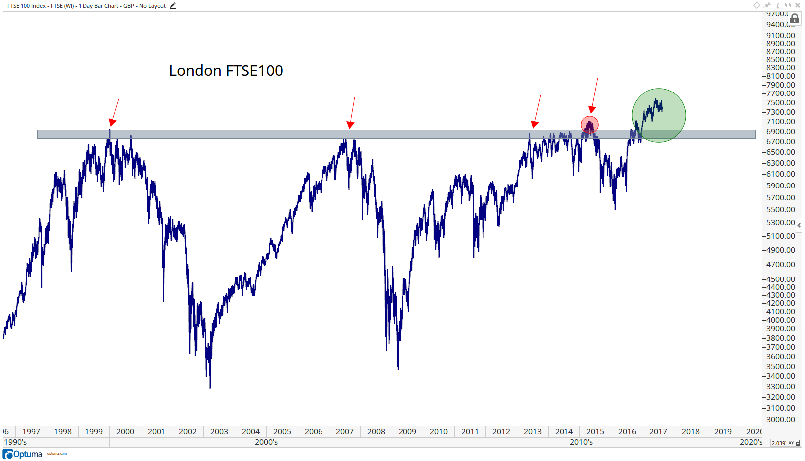 Charts In The World Right Now You Can See That While S P500 Broke Out 2017 Above Its Former Highs 2000 And 2007 London Finally