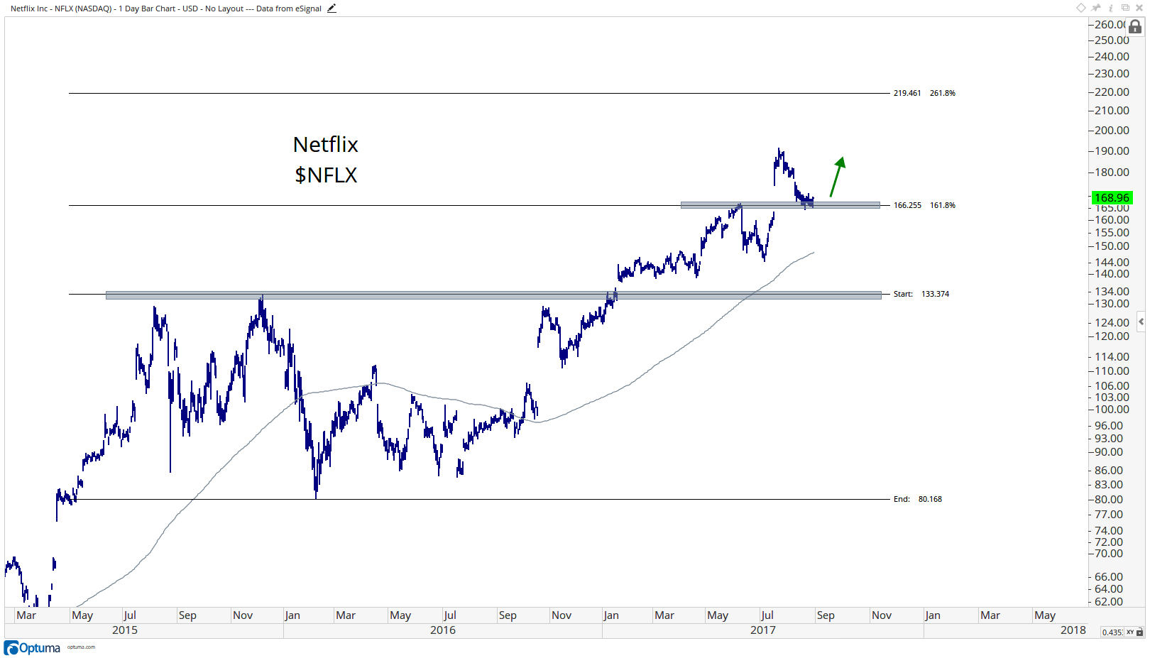 Technical Analysis for NFLX - Netflix, Inc.