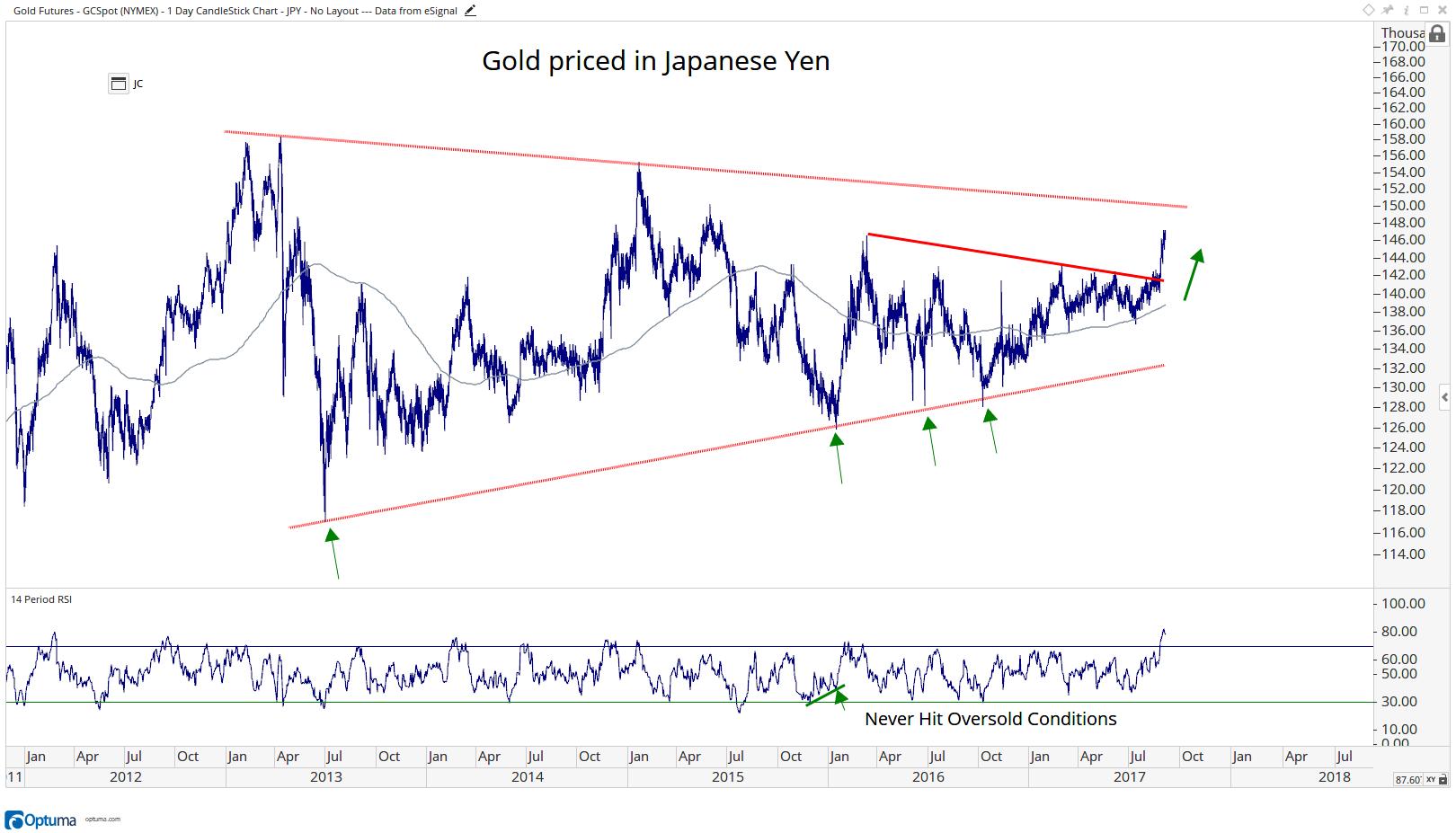 Gold - JPY