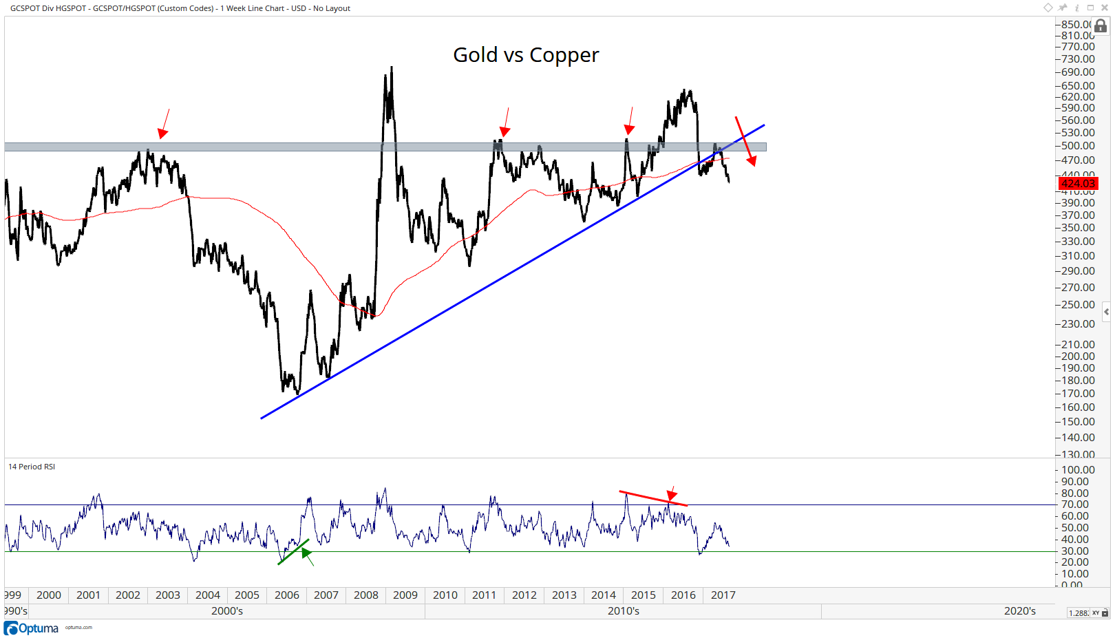 Gold vs Copper