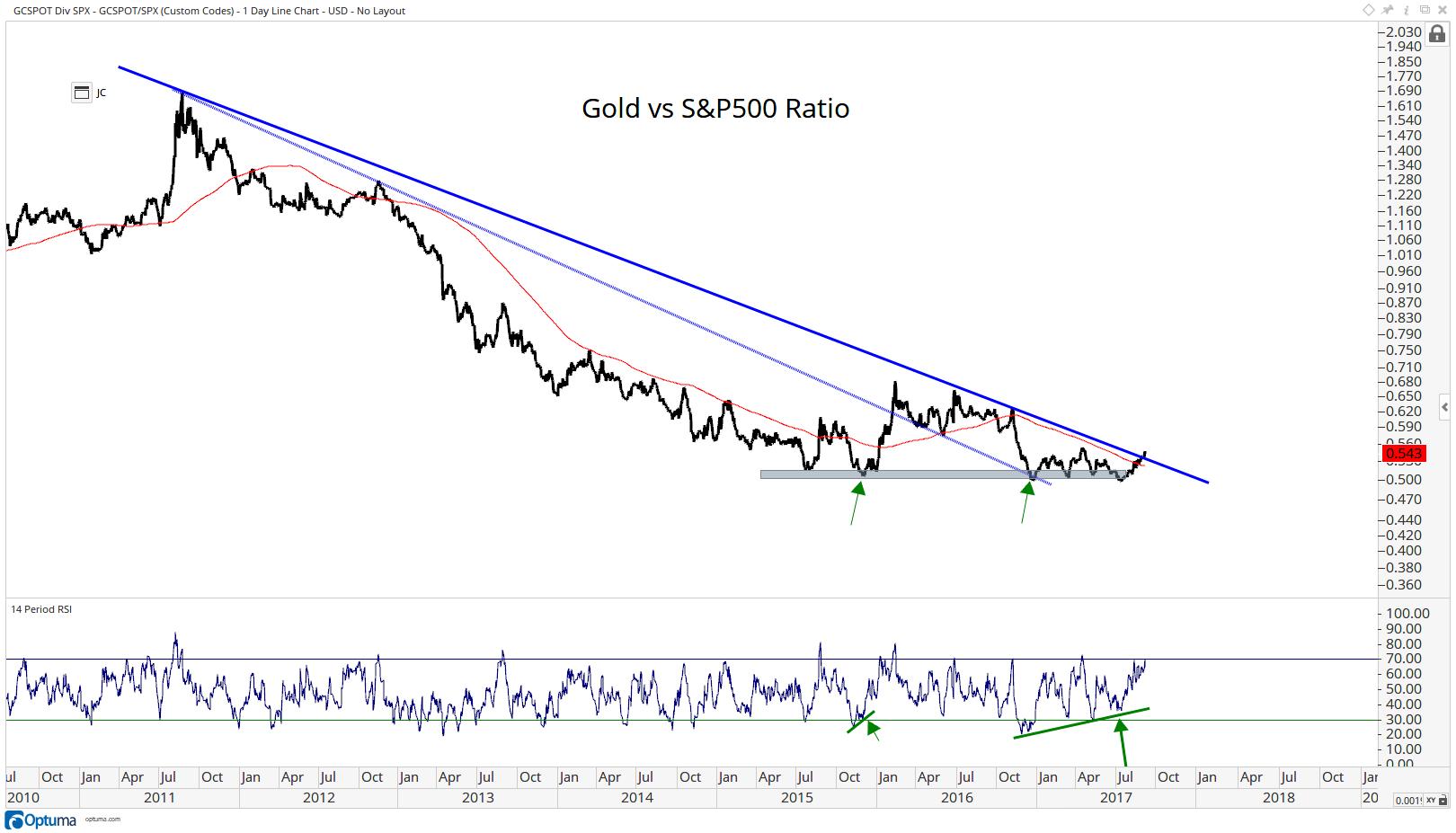 Gold vs S-P500
