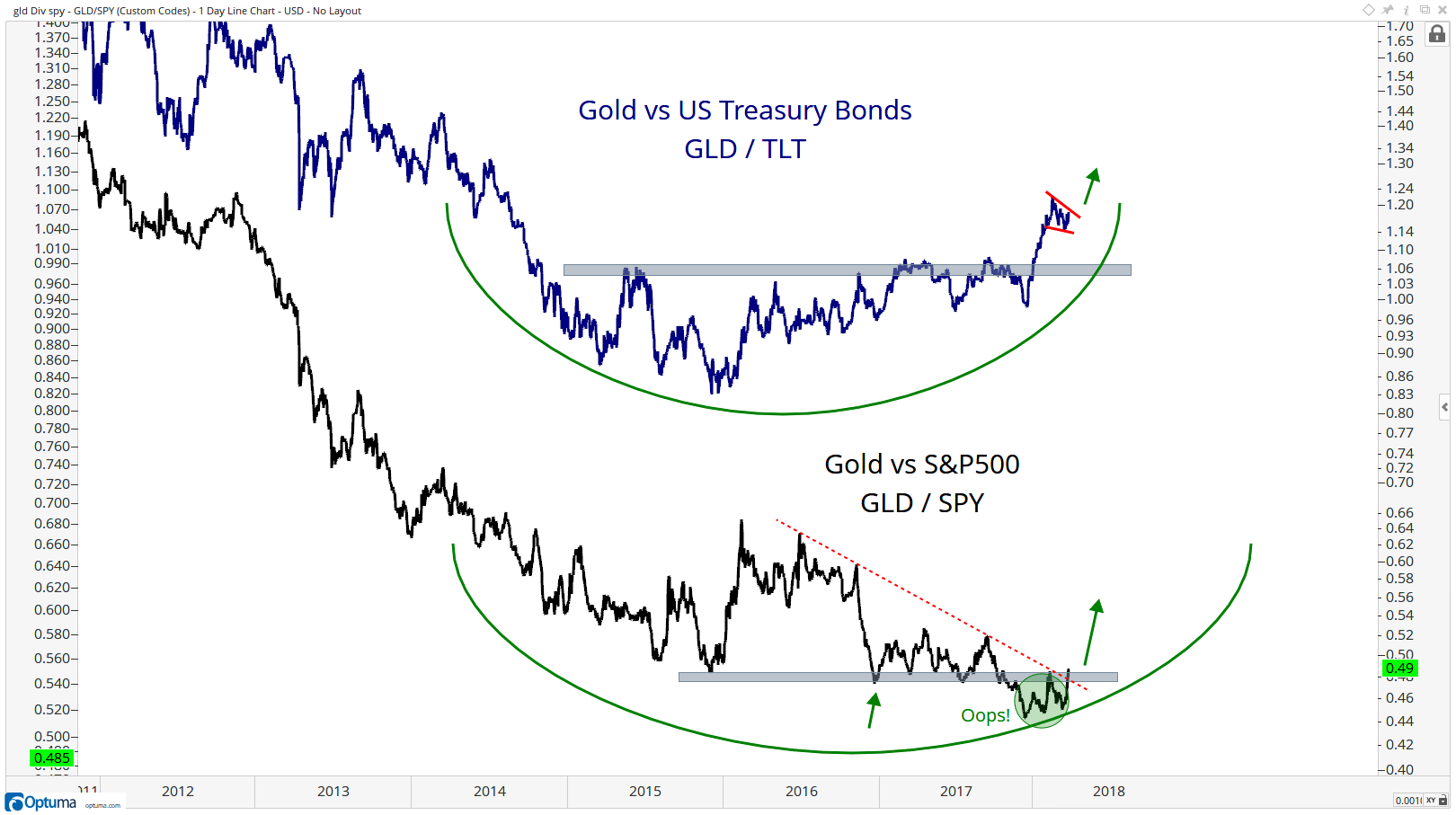 on top we have gold relative to us treasury bonds using the two most liquid  etfs to represent each asset class  we've been pointing to the multi-year