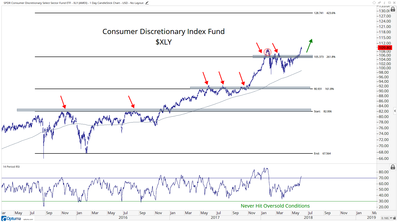 Consumer Discretionary Stocks Are Breaking Out! - All Star