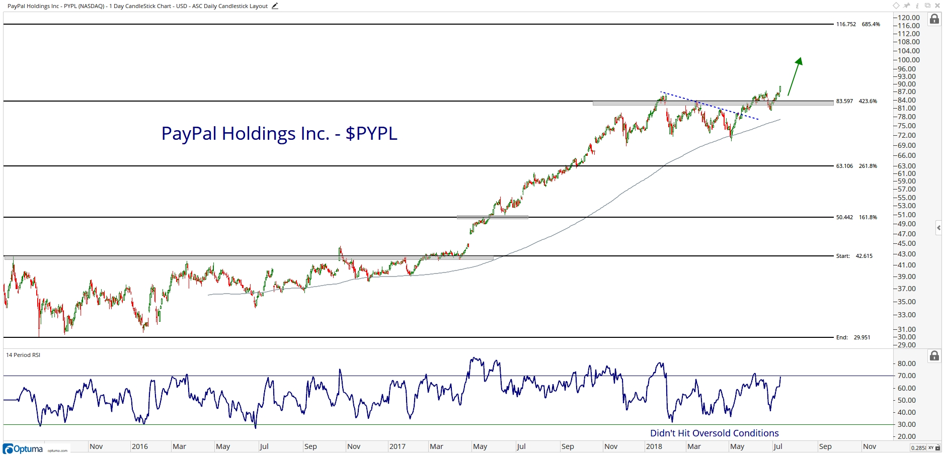 Nasdaq 100 Stocks Breaking Out - All Star Charts -