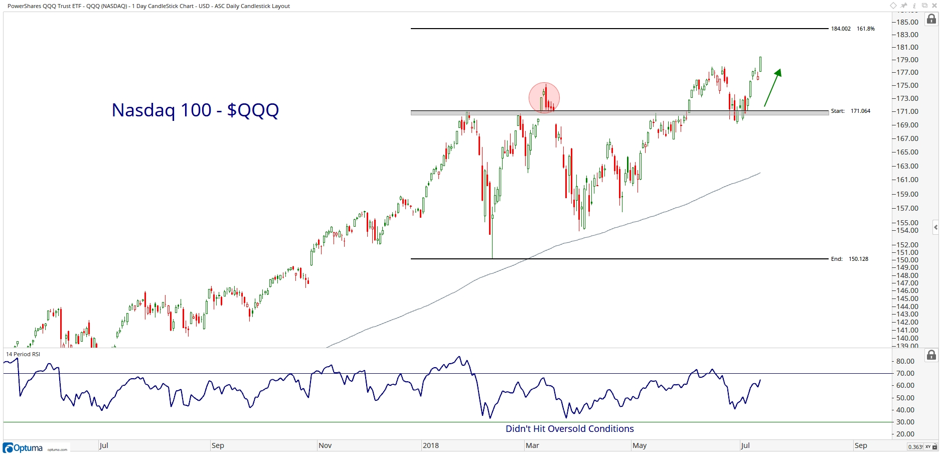 Nasdaq 100 Stocks Breaking Out - All Star Charts -