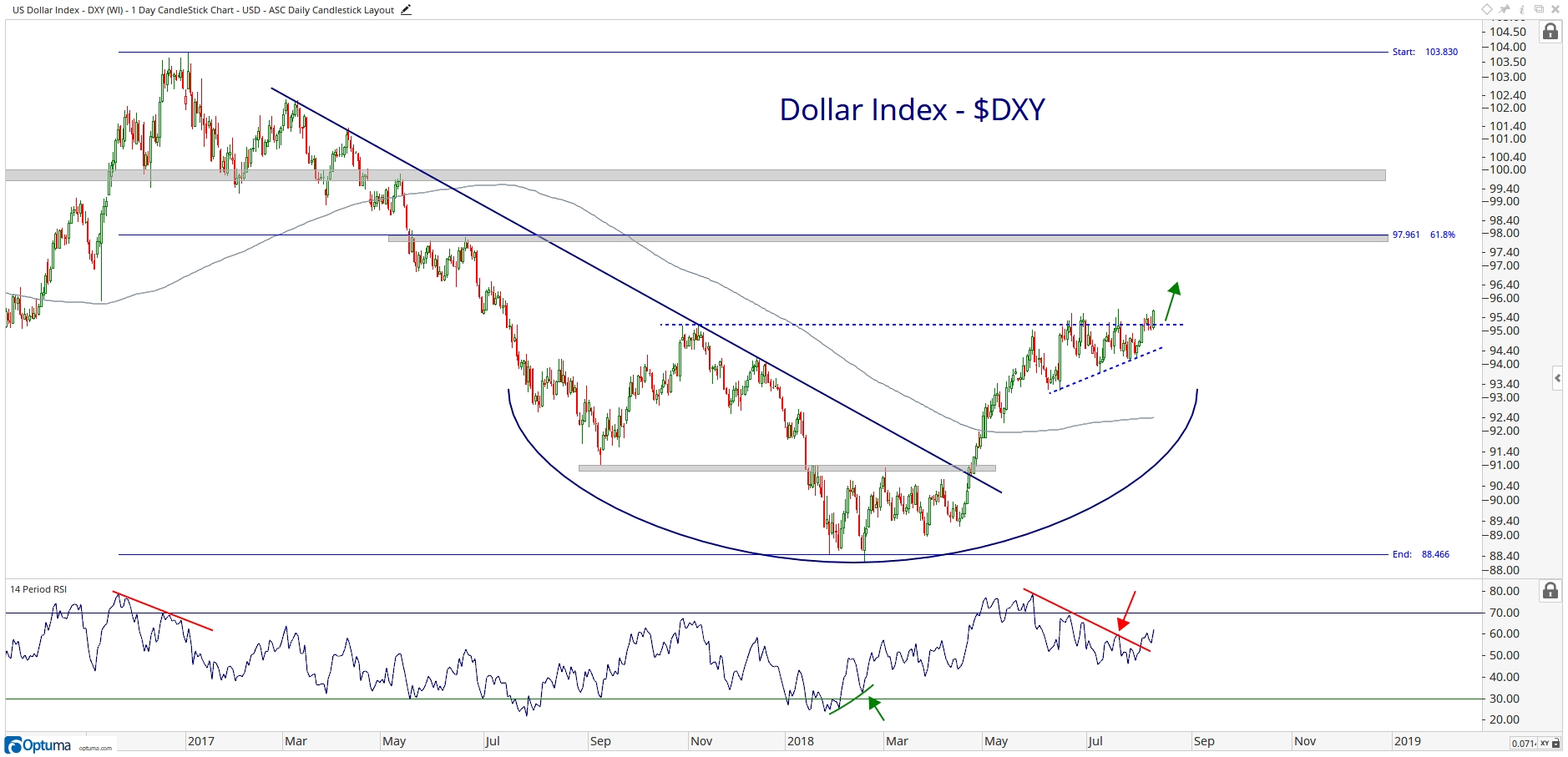 Chart of The Week] Dollar Index Makes 1-Year Closing Highs - All