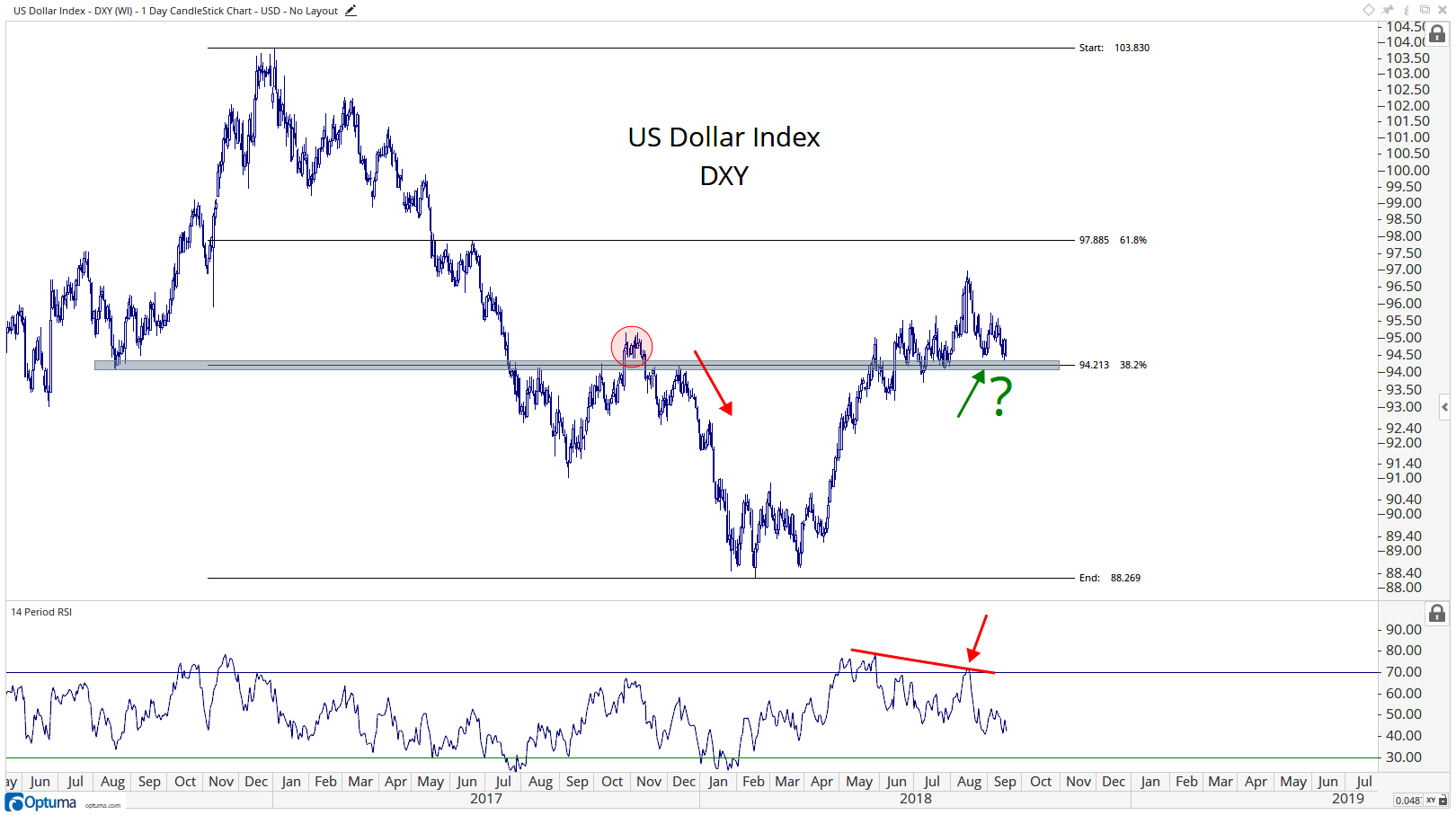Chart of the Week] Is The Market Ready For A US Dollar