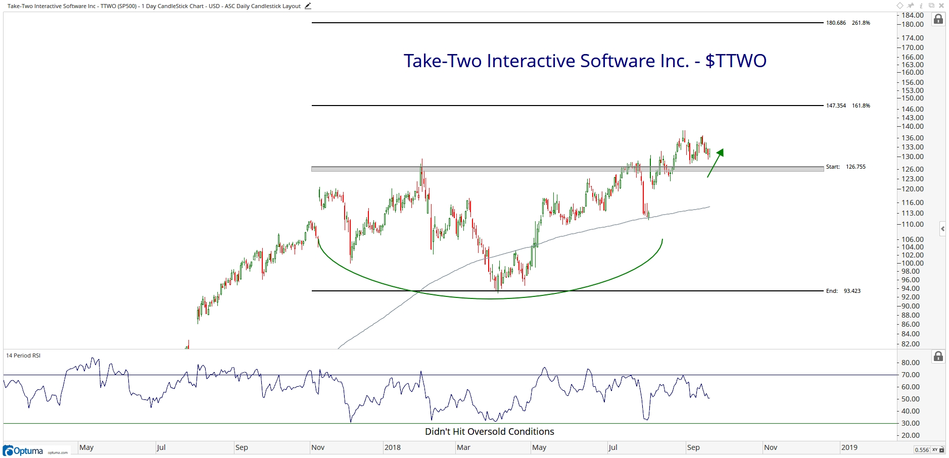 Communications Services Sector Changes - All Star Charts -