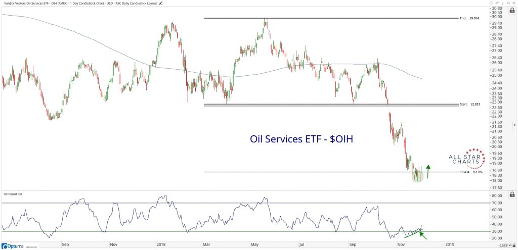 Can Energy Find A Bottom Here? - All Star Charts -