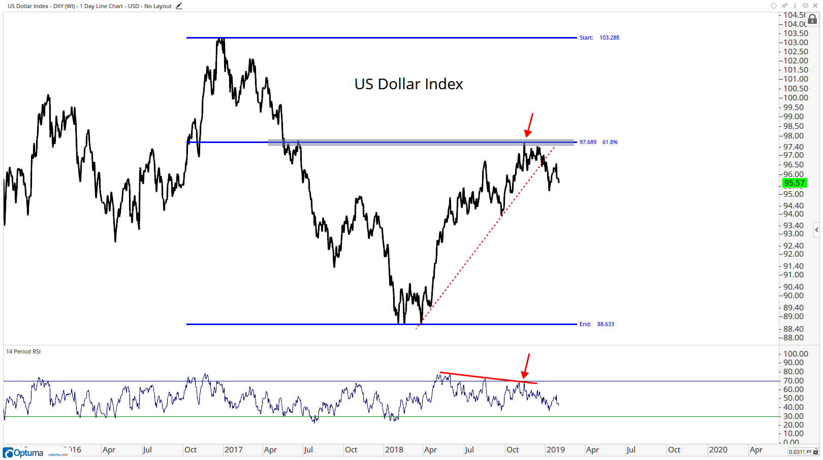 This Is Exactly What We Ve Seen Throughout January A Weaker Dollar And Higher Stock Prices