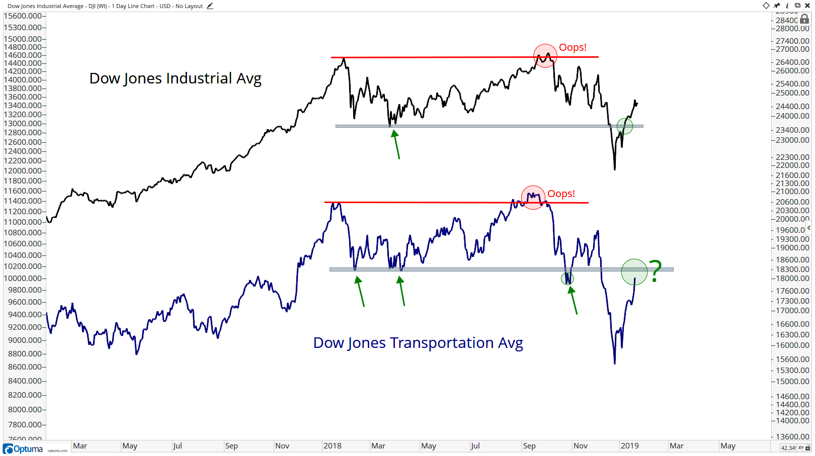 Chart Of The Week: Dow Theory 2019 - All Star Charts -