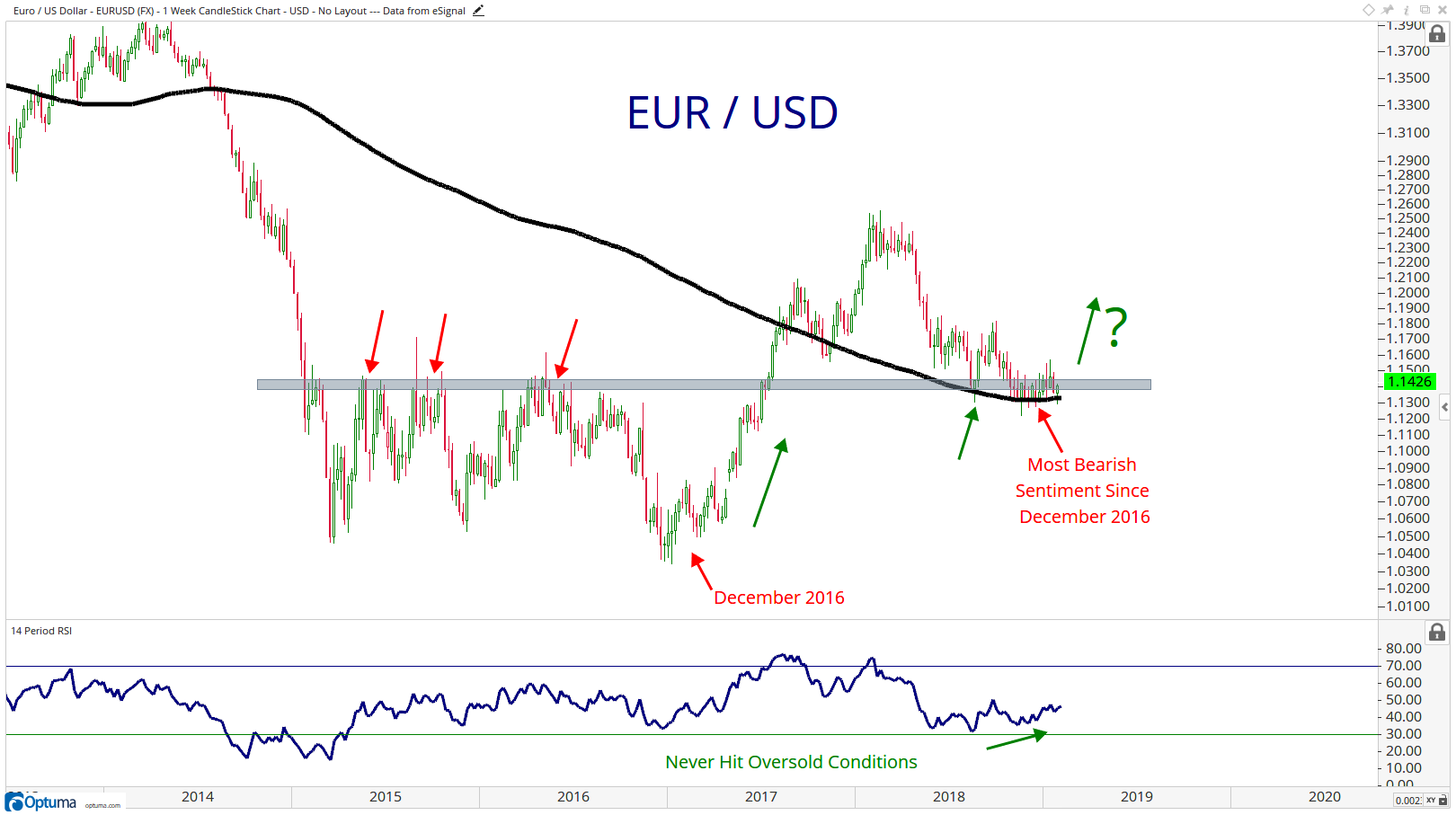Here Is A Weekly Chart Of The Eurusd And There Lot Going On