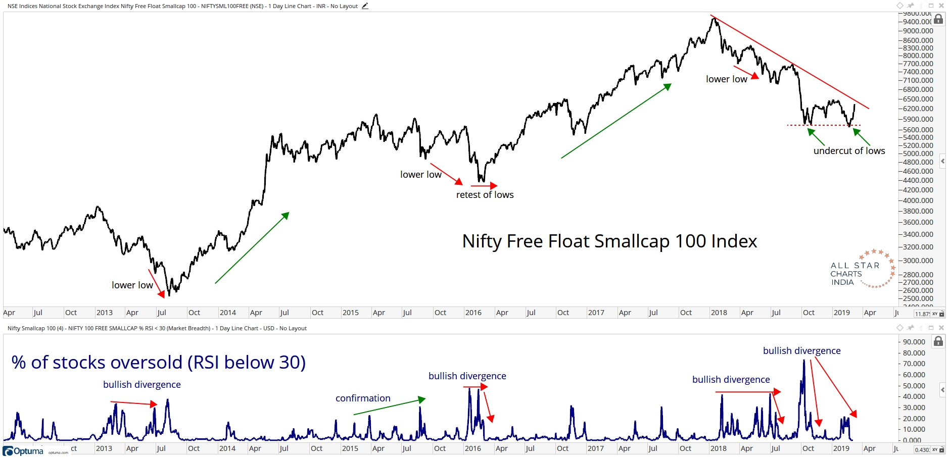 In Addition To Breadth Divergences We Also Saw A Very Large Bullish Momentum Divergence On The Weekly And Daily Chart Of Smallcaps
