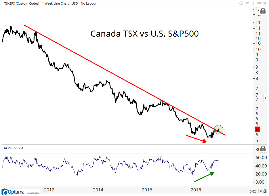 Is Canada's Decade Of Underperformance Over? - All Star Charts -