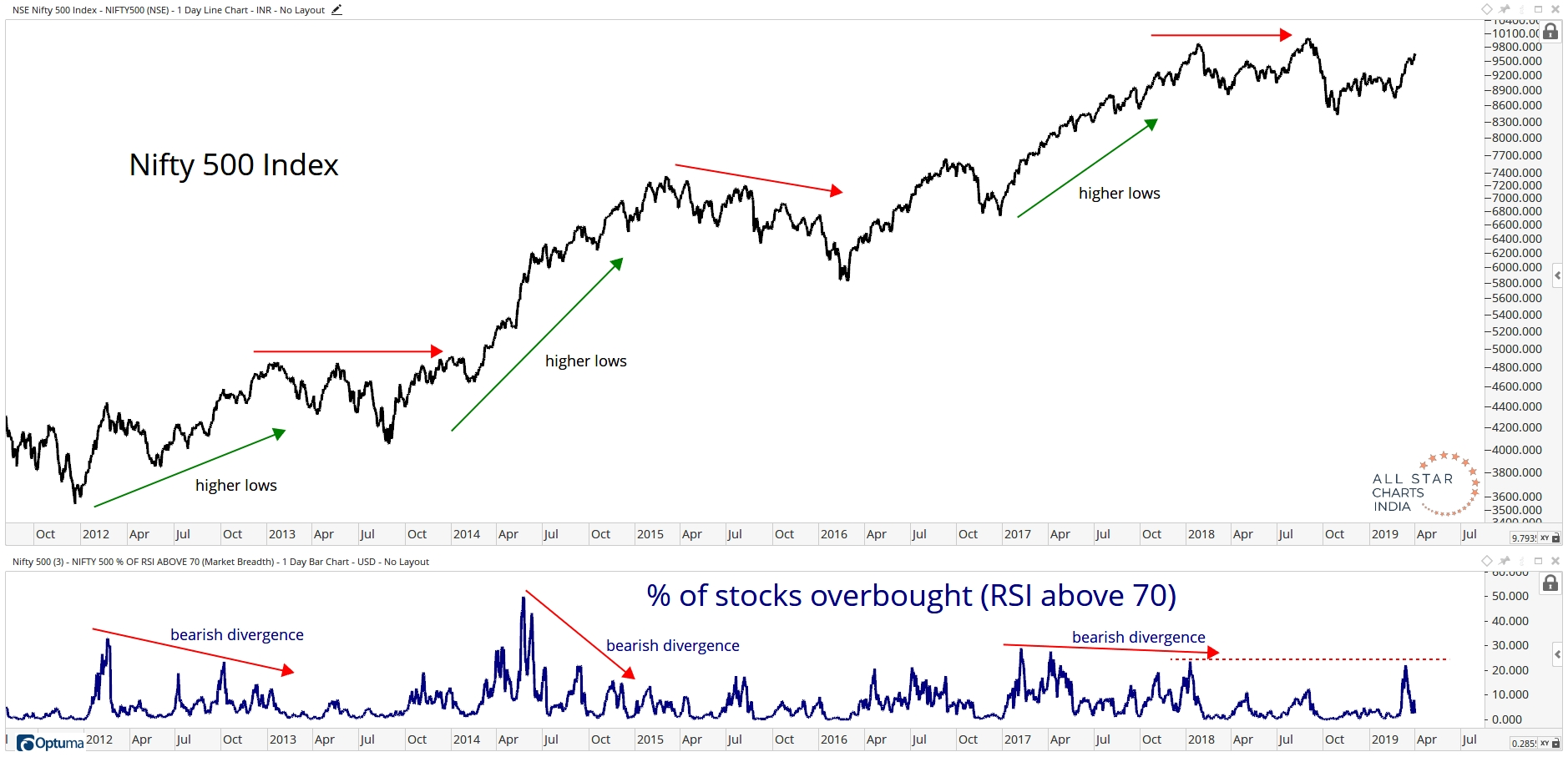 Chart of The Week] Breadth of Momentum Struggles At '18 Highs - All