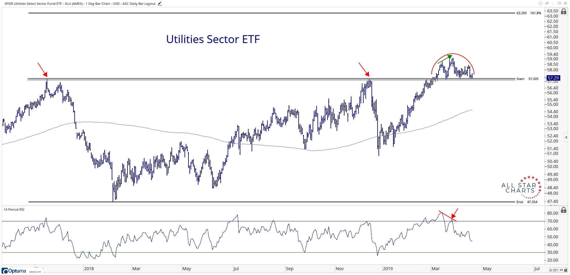 Bond-Proxies Peaking Our Interest - All Star Charts -