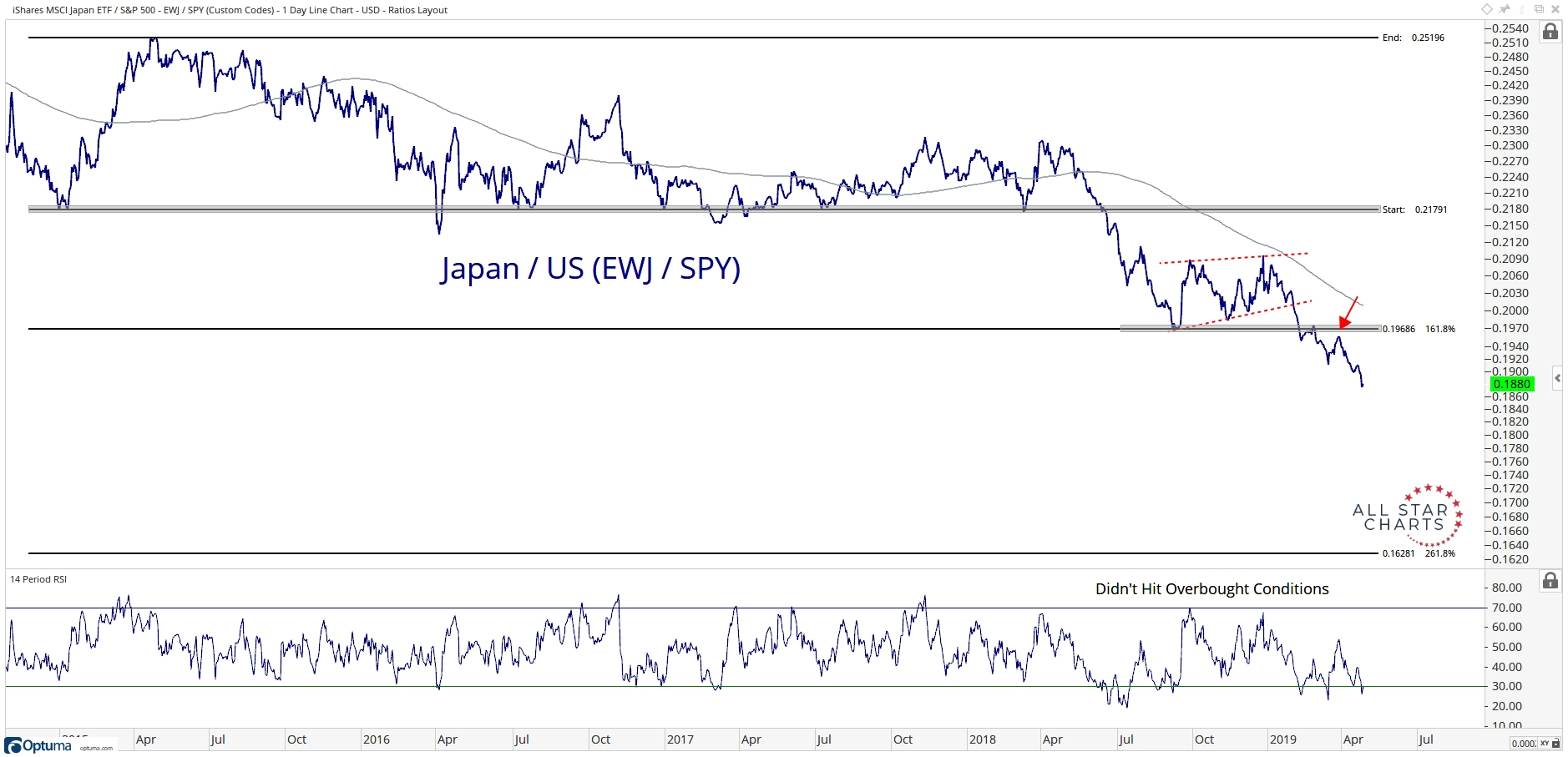 Chart of The Week] US Stocks Are Breaking Out - All Star