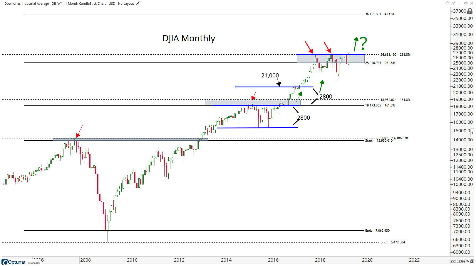 New Monthly Charts Are Published! - All Star Charts -