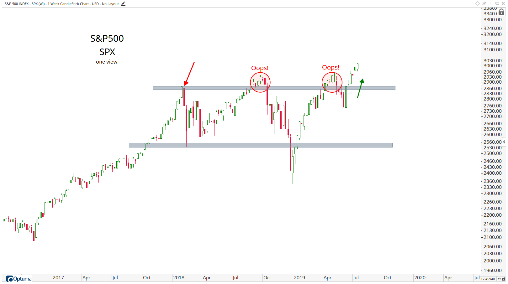 New Highs Is The Common Theme All Star Charts